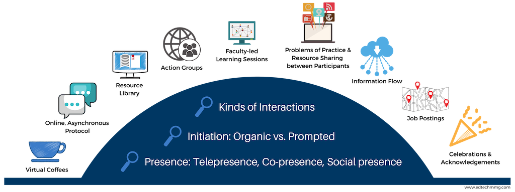 Online Modes of Engagement